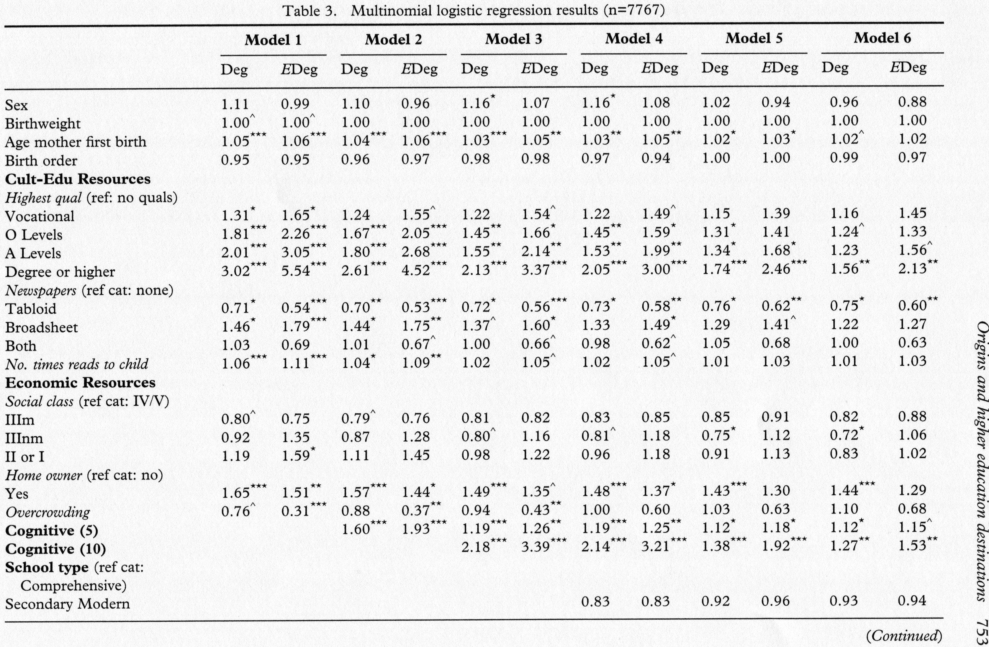 socmob another table 753 below shows multinomial logistic regressions predicting the odds of achieving an elite degree or an ordinary degree compared to no
